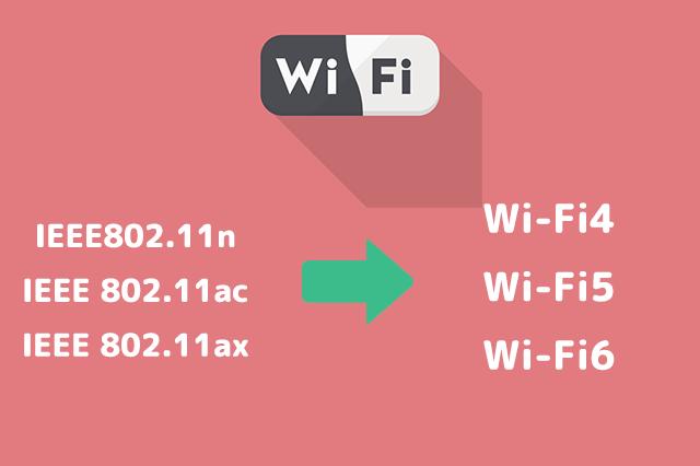 ナンバリングされたWi-Fi